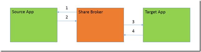 Share Steps